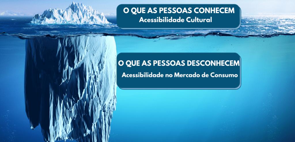 Potencial da Audiodescrição. Imagem de um grande iceberg. A parte que está acima do nível da água e bem pequena está relacionada ao que as pessoas conhecem da audiodescrição, que é a acessibilidade cultural. E a parte que está submersa representa o que as pessoas desconhecem: acessibilidade no mercado de consumo.